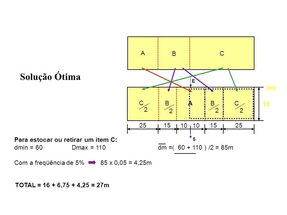Solução Viável 3050 10 BC (m) 10 A B C E 5 Para estocar ou retirar um item A: dmin = 10Dmax = 30dm =(10 + 30) / 2 = 20m Com a freqüência de 80%20 x 0,8 = 16m A