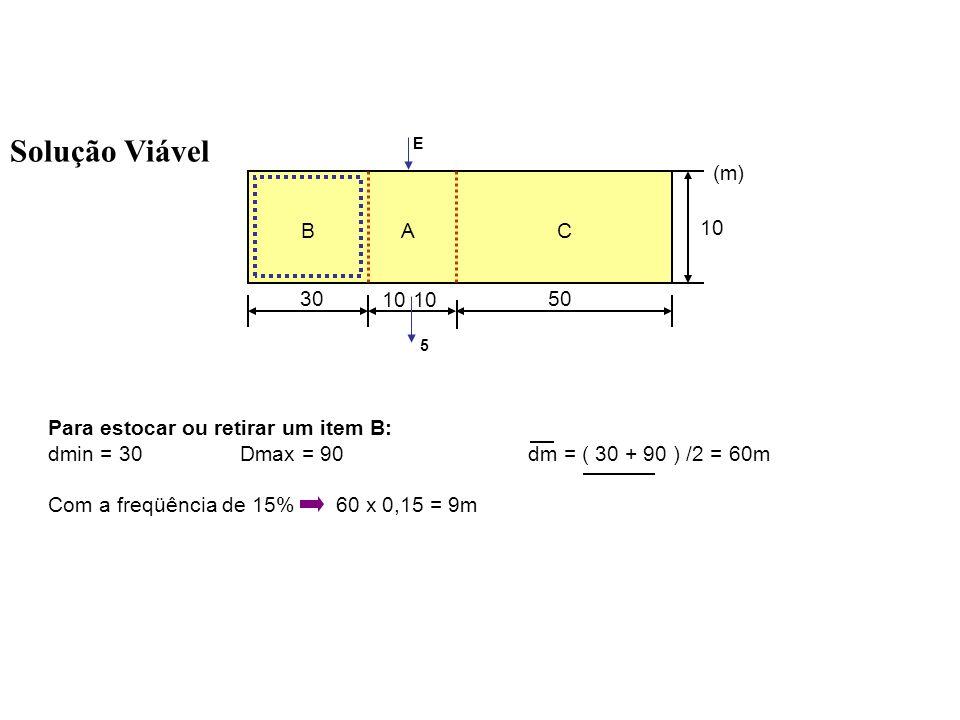 Solução Viável 3050 10 BAC (m) 10 E 5 Para estocar ou retirar um item C: dmin = 30Dmax = 130dm = (30 + 130) / 2 = 80m Com a freqüência de 5%80 x 0,05 = 4m TOTAL = 16 + 9 + 4 = 29m (apenas 2m a mais do que a solução ótima)