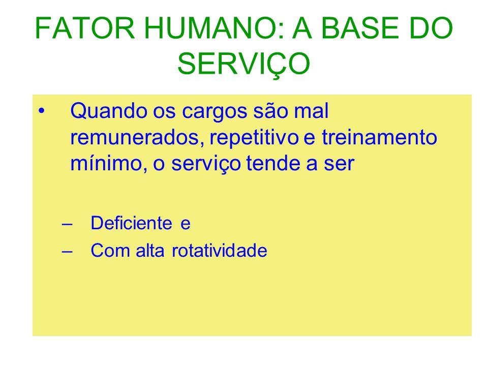 FATOR HUMANO: A BASE DO SERVIÇO Quando os cargos são mal remunerados, repetitivo e treinamento mínimo, o serviço tende a ser –Deficiente e –Com alta r