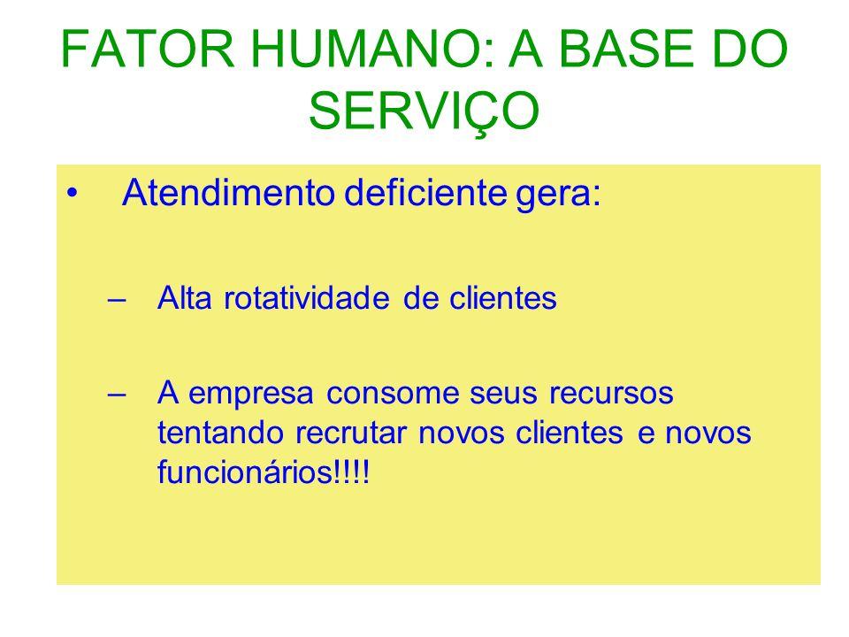 FATOR HUMANO: A BASE DO SERVIÇO Atendimento deficiente gera: –Alta rotatividade de clientes –A empresa consome seus recursos tentando recrutar novos c