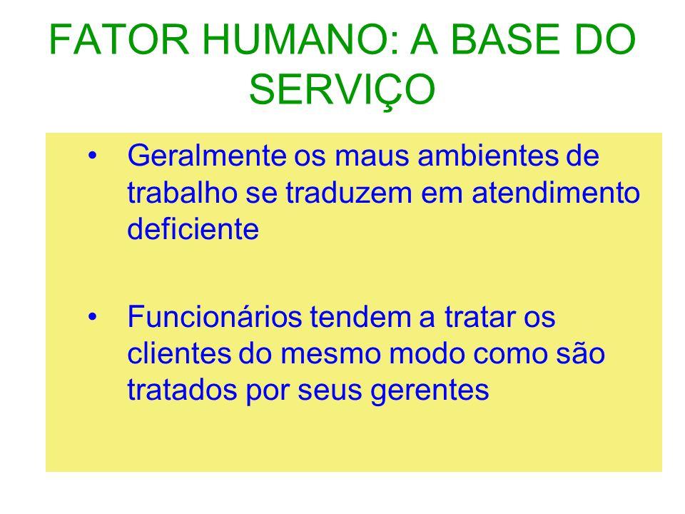 FATOR HUMANO: A BASE DO SERVIÇO Geralmente os maus ambientes de trabalho se traduzem em atendimento deficiente Funcionários tendem a tratar os cliente