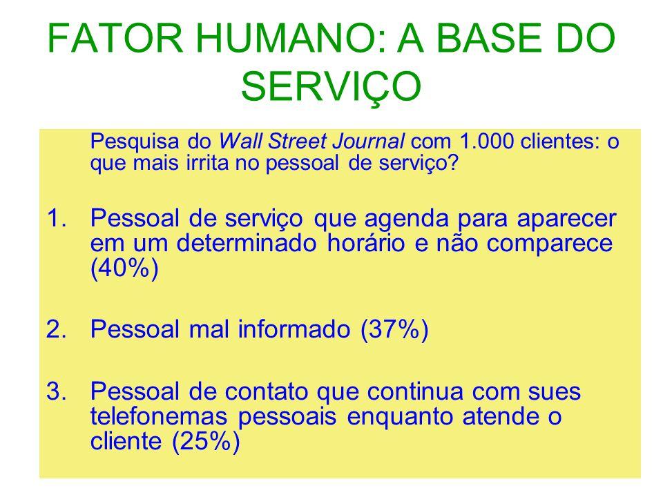 FATOR HUMANO: A BASE DO SERVIÇO Pesquisa do Wall Street Journal com 1.000 clientes: o que mais irrita no pessoal de serviço? 1.Pessoal de serviço que