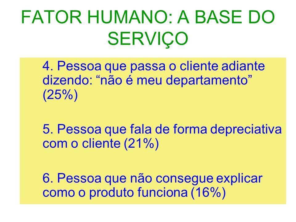 FATOR HUMANO: A BASE DO SERVIÇO 4. Pessoa que passa o cliente adiante dizendo: não é meu departamento (25%) 5. Pessoa que fala de forma depreciativa c