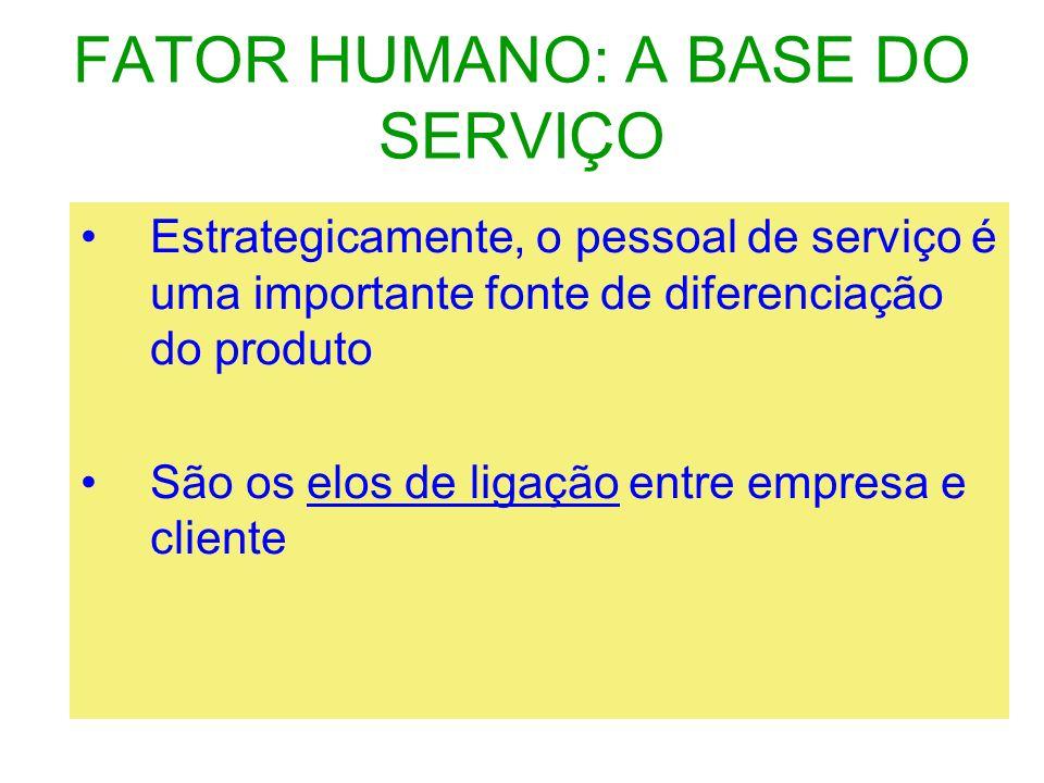 FATOR HUMANO: A BASE DO SERVIÇO Estrategicamente, o pessoal de serviço é uma importante fonte de diferenciação do produto São os elos de ligação entre