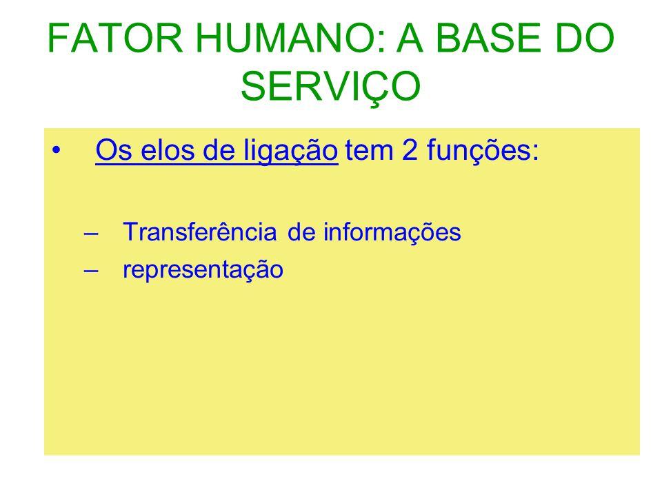 FATOR HUMANO: A BASE DO SERVIÇO 4.