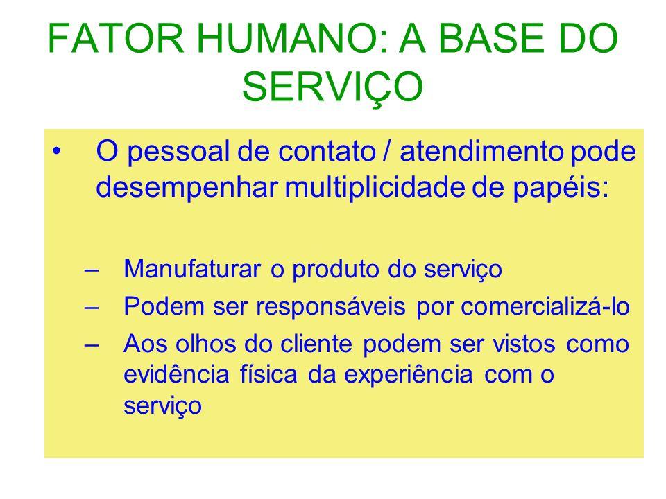 FATOR HUMANO: A BASE DO SERVIÇO O pessoal de contato / atendimento pode desempenhar multiplicidade de papéis: –Manufaturar o produto do serviço –Podem