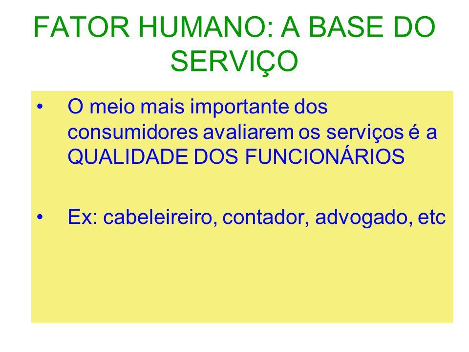FATOR HUMANO: A BASE DO SERVIÇO O meio mais importante dos consumidores avaliarem os serviços é a QUALIDADE DOS FUNCIONÁRIOS Ex: cabeleireiro, contado