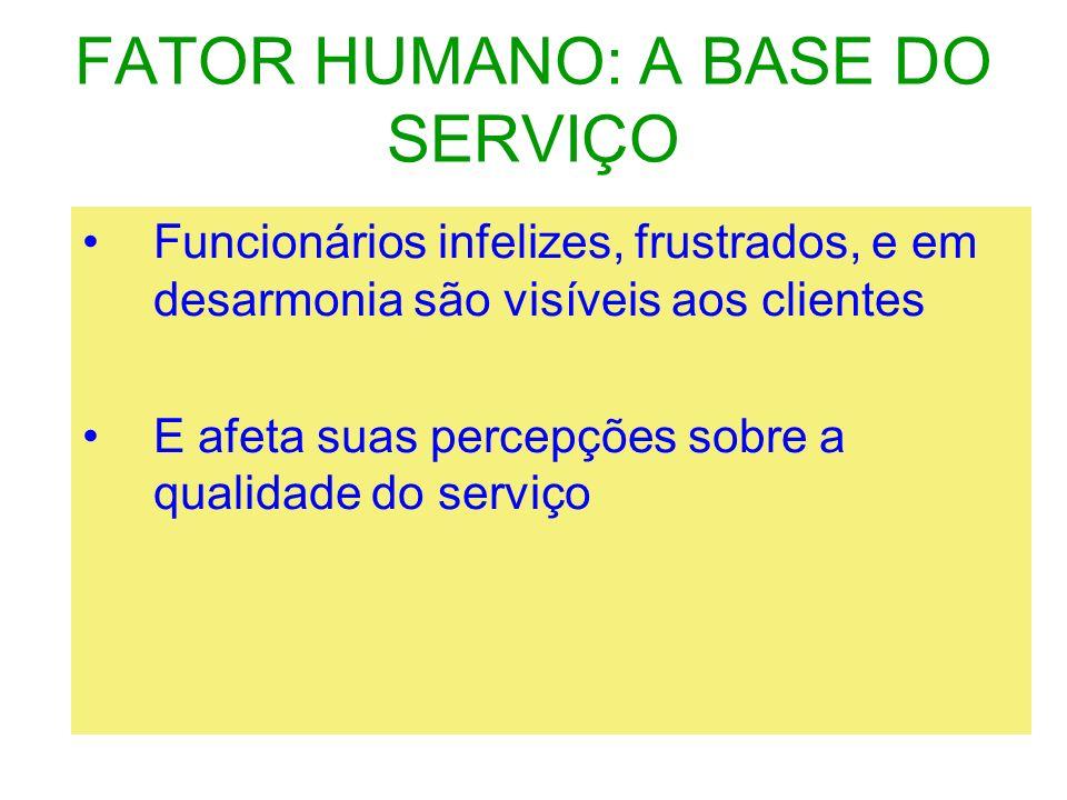 FATOR HUMANO: A BASE DO SERVIÇO Funcionários infelizes, frustrados, e em desarmonia são visíveis aos clientes E afeta suas percepções sobre a qualidad