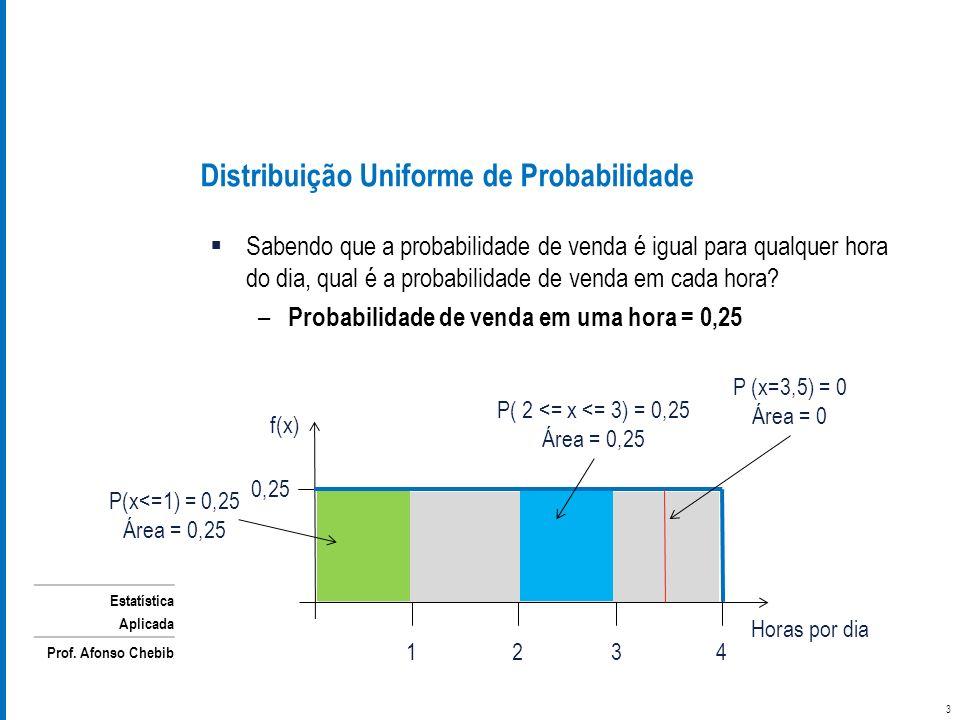 Estatística Aplicada Prof. Afonso Chebib Sabendo que a probabilidade de venda é igual para qualquer hora do dia, qual é a probabilidade de venda em ca