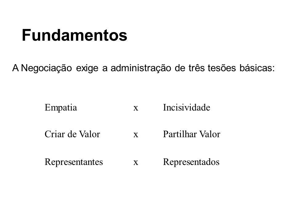 A Negociação exige a administração de três tesões básicas: EmpatiaxIncisividade Criar de ValorxPartilhar Valor RepresentantesxRepresentados