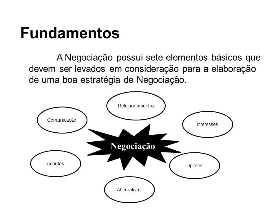 Fundamentos A Negociação possui sete elementos básicos que devem ser levados em consideração para a elaboração de uma boa estratégia de Negociação. Co