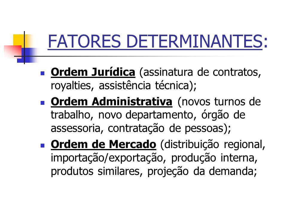 FATORES DETERMINANTES: Ordem Jurídica (assinatura de contratos, royalties, assistência técnica); Ordem Administrativa (novos turnos de trabalho, novo