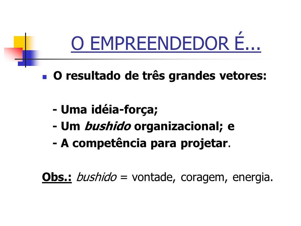 O EMPREENDEDOR É... O resultado de três grandes vetores: - Uma idéia-força; - Um bushido organizacional; e - A competência para projetar. Obs.: bushid