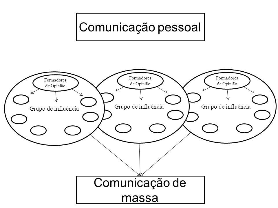 Comunicação pessoal Grupo de influência Formadores de Opinião Grupo de influência Formadores de Opinião Grupo de influência Formadores de Opinião Comu