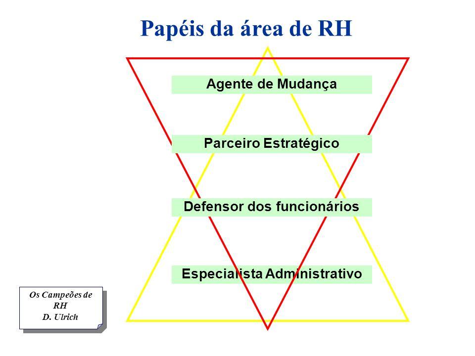 Papéis da área de RH Especialista Administrativo Defensor dos funcionários Parceiro Estratégico Agente de Mudança Os Campeões de RH D. Ulrich Os Campe
