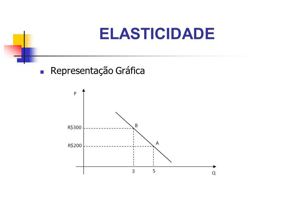 ELASTICIDADE Representação Gráfica