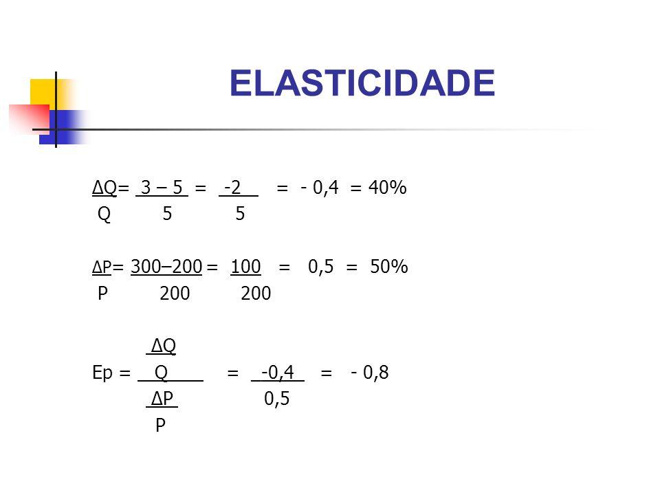 ELASTICIDADE ΔQ= 3 – 5 = -2 = - 0,4 = 40% Q 5 5 ΔP = 300–200 = 100 = 0,5 = 50% P 200 200 ΔQ Ep = Q_ __ = _-0,4_ = - 0,8 ΔP 0,5 P