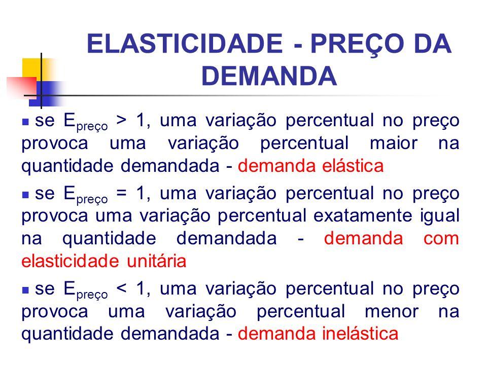 ELASTICIDADE - PREÇO DA DEMANDA se E preço > 1, uma variação percentual no preço provoca uma variação percentual maior na quantidade demandada - deman