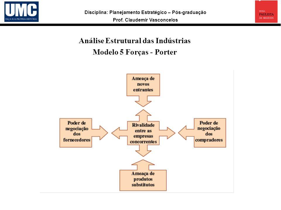 Disciplina: Planejamento Estratégico – Pós-graduação Prof. Claudemir Vasconcelos Análise Estrutural das Indústrias Modelo 5 Forças - Porter