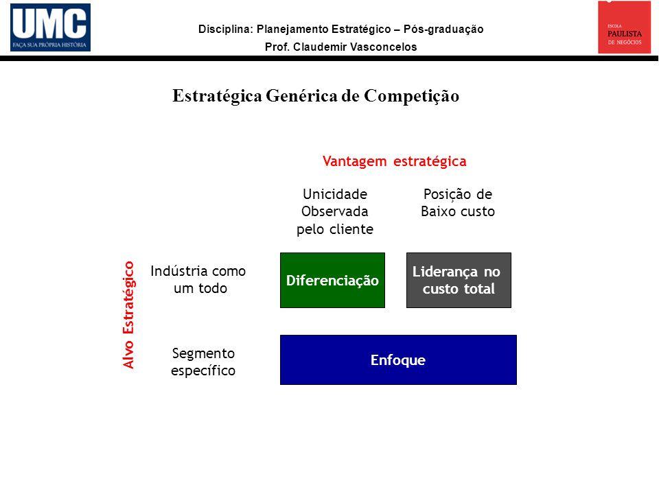 Disciplina: Planejamento Estratégico – Pós-graduação Prof. Claudemir Vasconcelos Estratégica Genérica de Competição Diferenciação Liderança no custo t