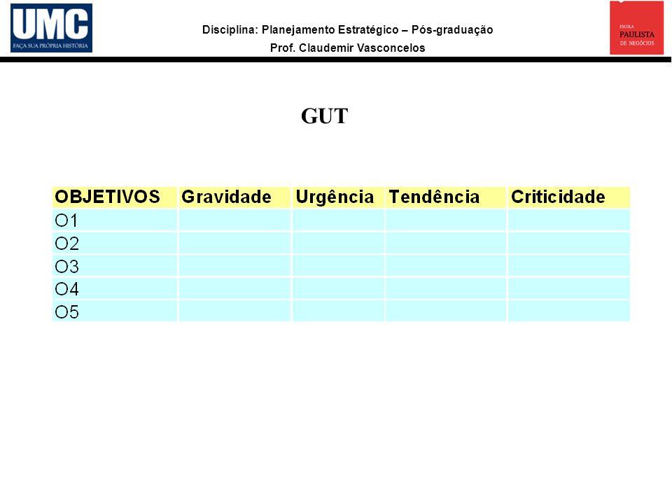 Disciplina: Planejamento Estratégico – Pós-graduação Prof. Claudemir Vasconcelos GUT