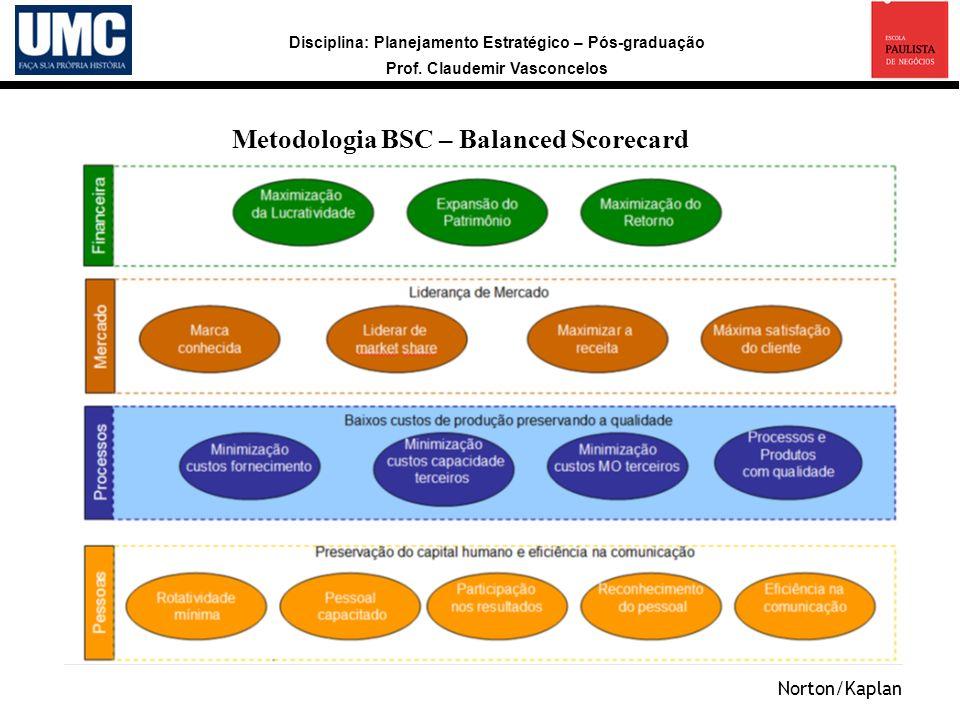 Disciplina: Planejamento Estratégico – Pós-graduação Prof. Claudemir Vasconcelos Metodologia BSC – Balanced Scorecard Norton/Kaplan