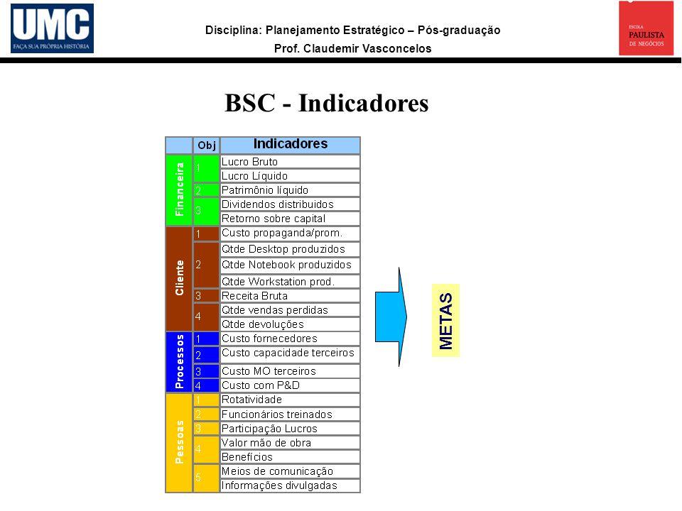 Disciplina: Planejamento Estratégico – Pós-graduação Prof. Claudemir Vasconcelos BSC - Indicadores METAS