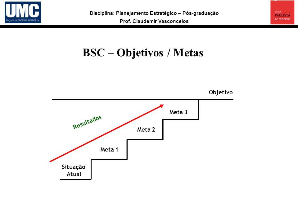 Disciplina: Planejamento Estratégico – Pós-graduação Prof. Claudemir Vasconcelos BSC – Objetivos / Metas Situação Atual Meta 1 Meta 2 Meta 3 Objetivo