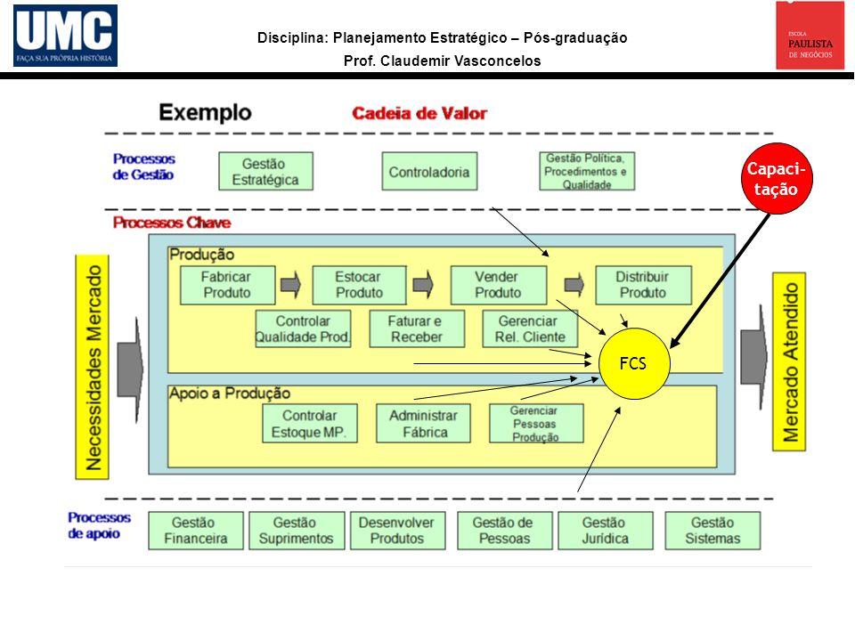 Disciplina: Planejamento Estratégico – Pós-graduação Prof. Claudemir Vasconcelos FCS Capaci- tação