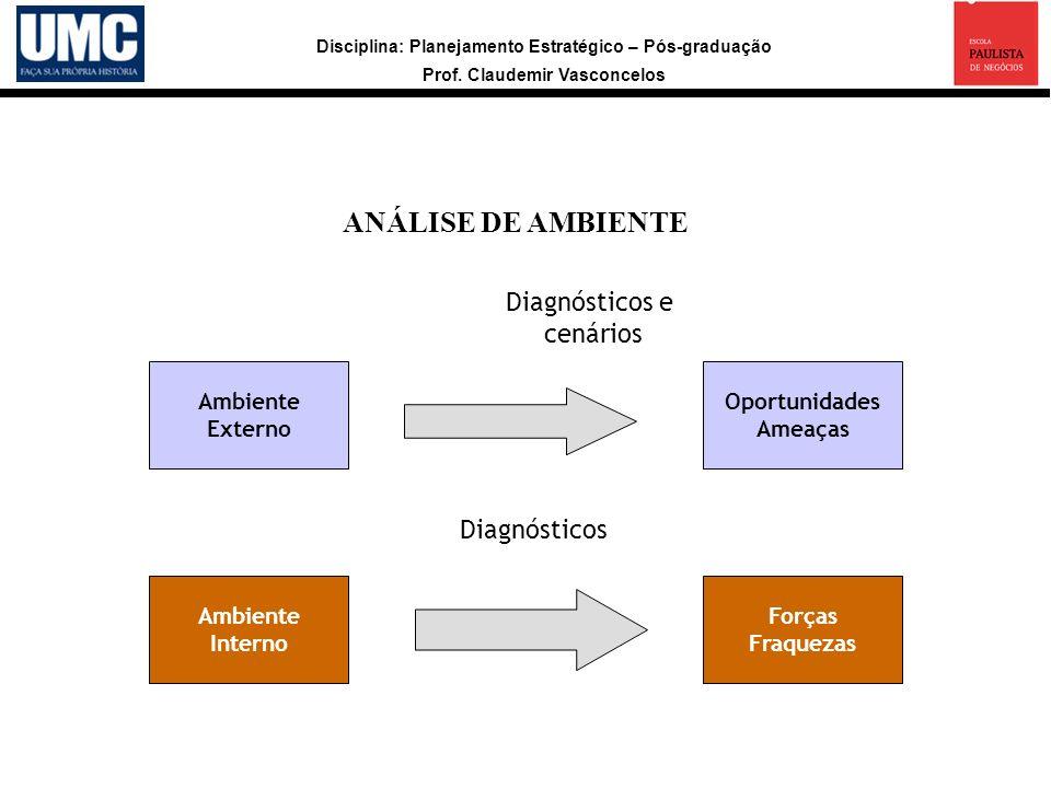 Disciplina: Planejamento Estratégico – Pós-graduação Prof. Claudemir Vasconcelos ANÁLISE DE AMBIENTE Ambiente Externo Oportunidades Ameaças Ambiente I