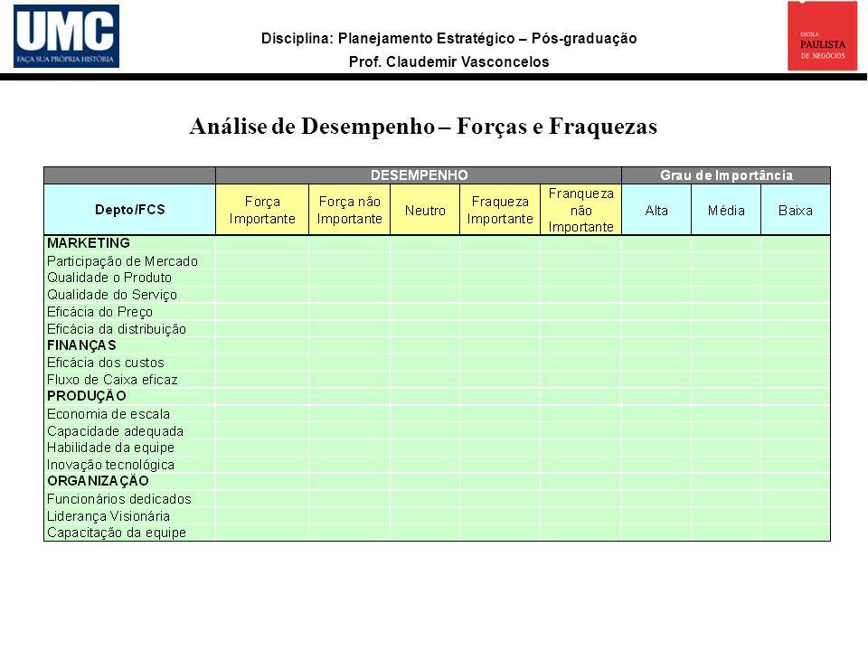 Disciplina: Planejamento Estratégico – Pós-graduação Prof. Claudemir Vasconcelos Análise de Desempenho – Forças e Fraquezas