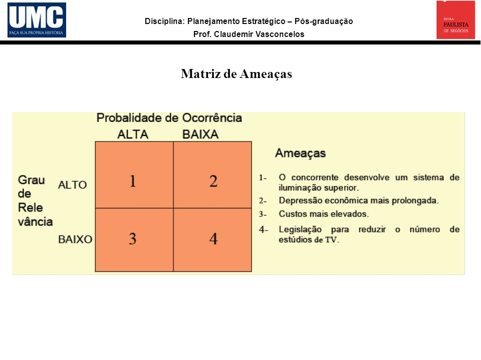Disciplina: Planejamento Estratégico – Pós-graduação Prof. Claudemir Vasconcelos Matriz de Ameaças