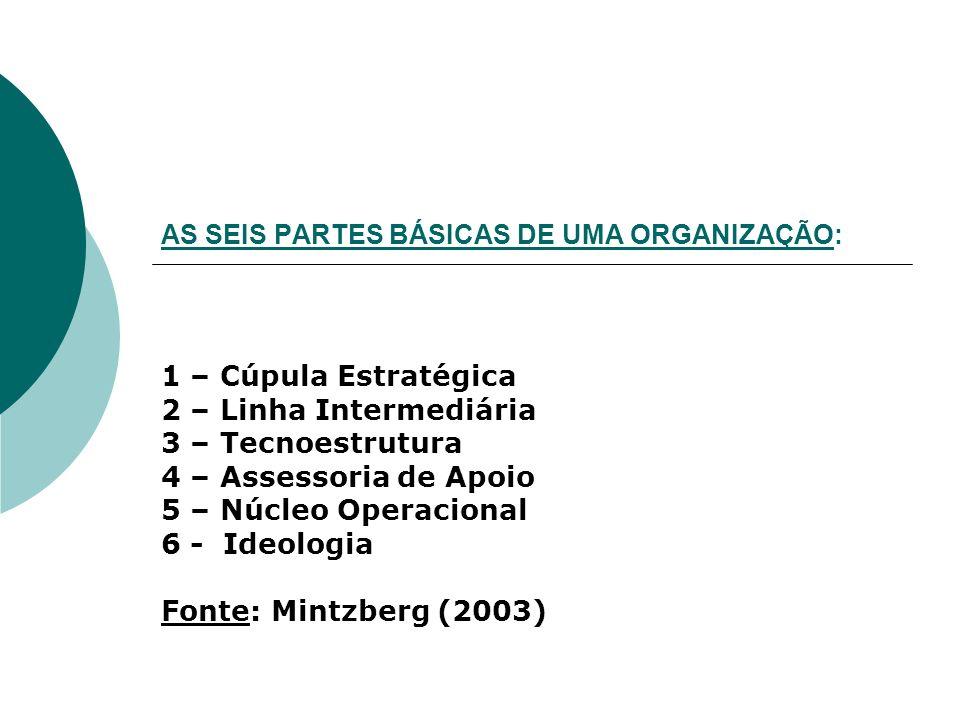 AS SEIS PARTES BÁSICAS DE UMA ORGANIZAÇÃO: 1 – Cúpula Estratégica 2 – Linha Intermediária 3 – Tecnoestrutura 4 – Assessoria de Apoio 5 – Núcleo Operac