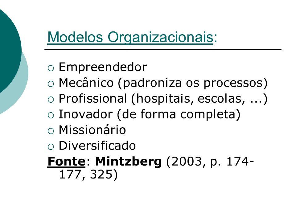 Modelos Organizacionais: Empreendedor Mecânico (padroniza os processos) Profissional (hospitais, escolas,...) Inovador (de forma completa) Missionário