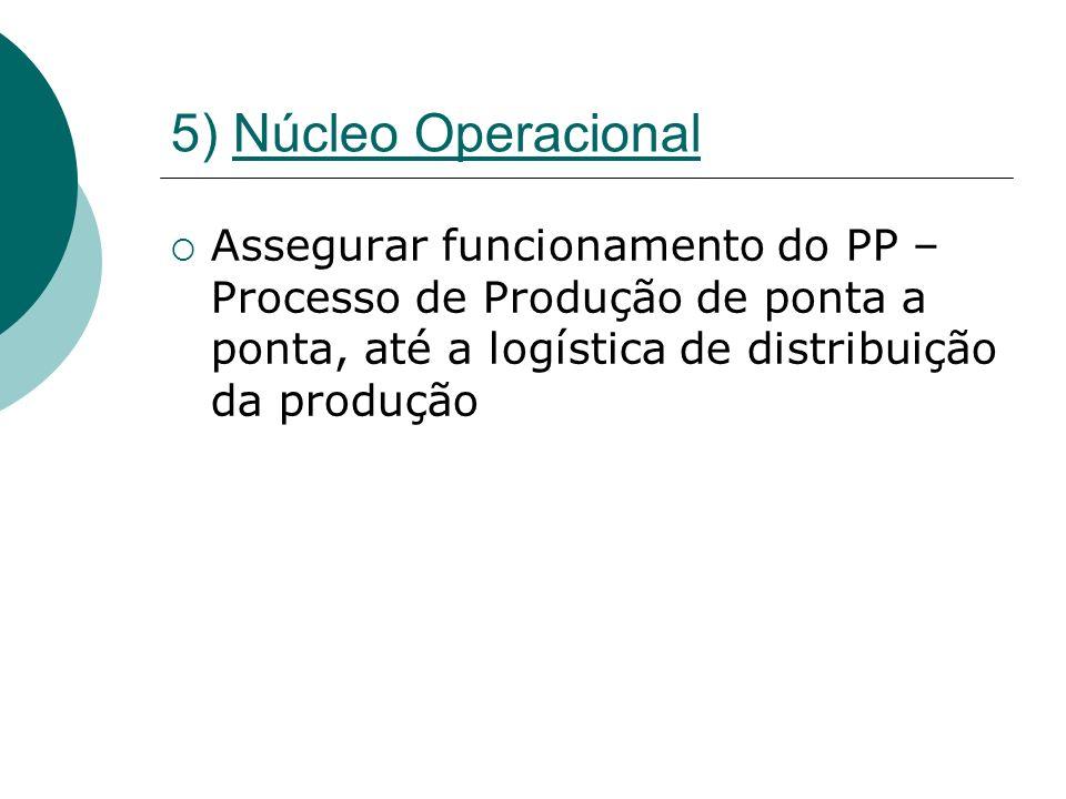 3) Tecnoestrutura (Pessoal Burocrático) Formatação do Núcleo Operacional Definir Processos Definir Especificações dos Produtos Formalizar Comportamentos (Normas Operacionais)