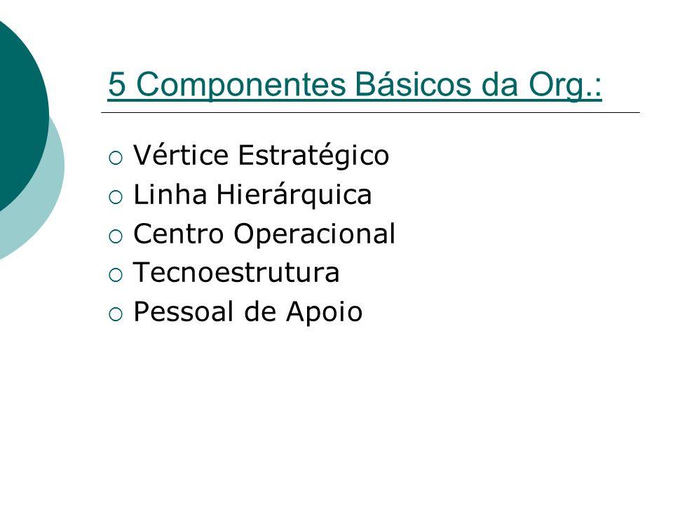 5 Componentes Básicos da Org.: Vértice Estratégico Linha Hierárquica Centro Operacional Tecnoestrutura Pessoal de Apoio