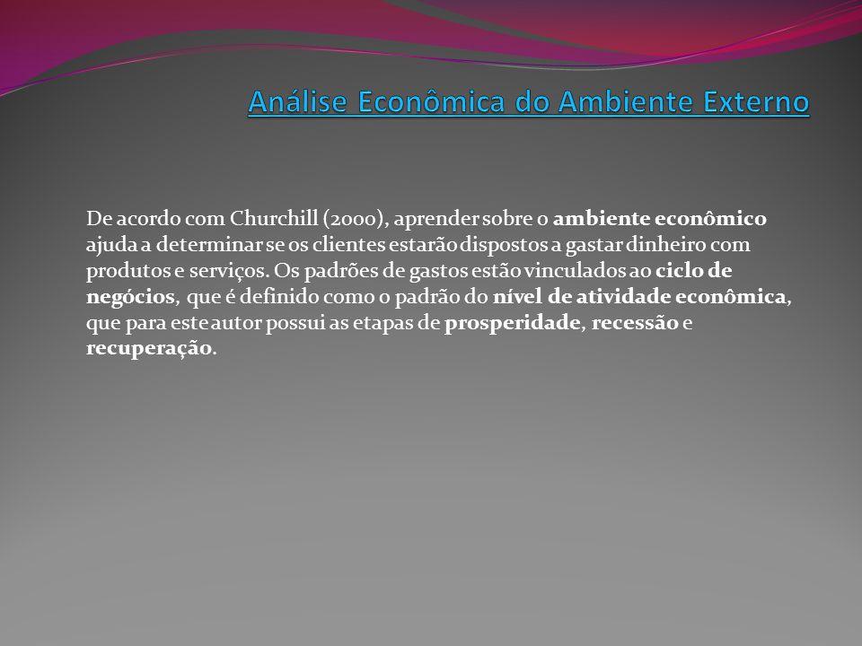 De acordo com Churchill (2000), aprender sobre o ambiente econômico ajuda a determinar se os clientes estarão dispostos a gastar dinheiro com produtos
