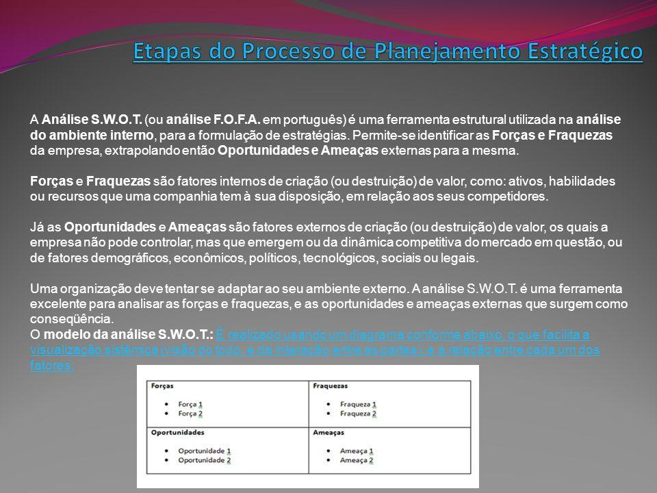 A Análise S.W.O.T. (ou análise F.O.F.A. em português) é uma ferramenta estrutural utilizada na análise do ambiente interno, para a formulação de estra