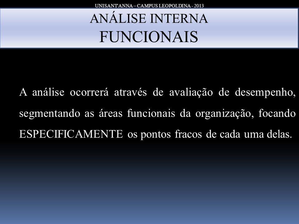 UNISANT'ANNA – CAMPUS LEOPOLDINA - 2013 ANÁLISE INTERNA FUNCIONAIS A análise ocorrerá através de avaliação de desempenho, segmentando as áreas funcion