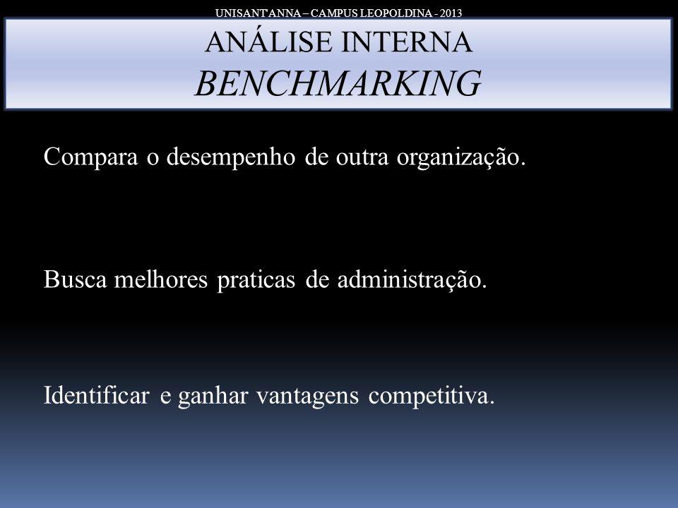 UNISANT'ANNA – CAMPUS LEOPOLDINA - 2013 ANÁLISE INTERNA BENCHMARKING Compara o desempenho de outra organização. Busca melhores praticas de administraç