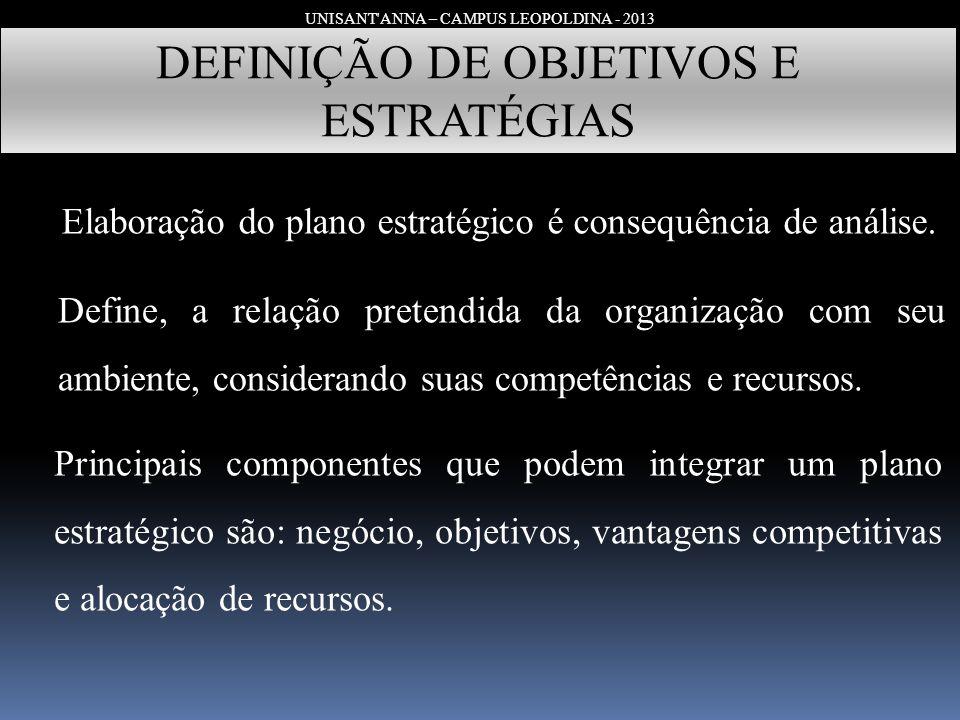 UNISANT'ANNA – CAMPUS LEOPOLDINA - 2013 DEFINIÇÃO DE OBJETIVOS E ESTRATÉGIAS Elaboração do plano estratégico é consequência de análise. Define, a rela