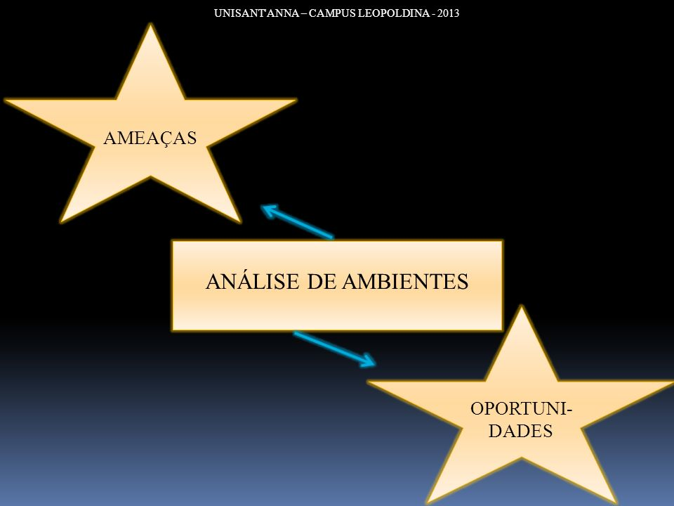 UNISANT ANNA – CAMPUS LEOPOLDINA - 2013 DEFINIÇÃO DE OBJETIVOS E ESTRATÉGIAS ANÁLISE DA SITUAÇÃO ESTRATÉGICA ANÁLISE DO AMBIENTE ANÁLISE DE PONTOS FORTES E FRACOS DEFINIÇÃO DE OBJETIVOS E ESTRATÉGIAS