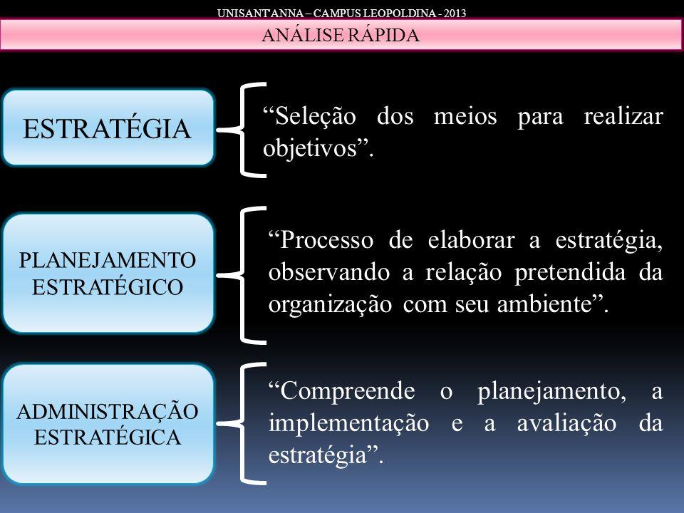 UNISANT'ANNA – CAMPUS LEOPOLDINA - 2013 ANÁLISE RÁPIDA ESTRATÉGIA Seleção dos meios para realizar objetivos. PLANEJAMENTO ESTRATÉGICO Processo de elab