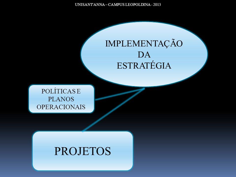 UNISANT'ANNA – CAMPUS LEOPOLDINA - 2013 IMPLEMENTAÇÃO DA ESTRATÉGIA POLÍTICAS E PLANOS OPERACIONAIS PROJETOS