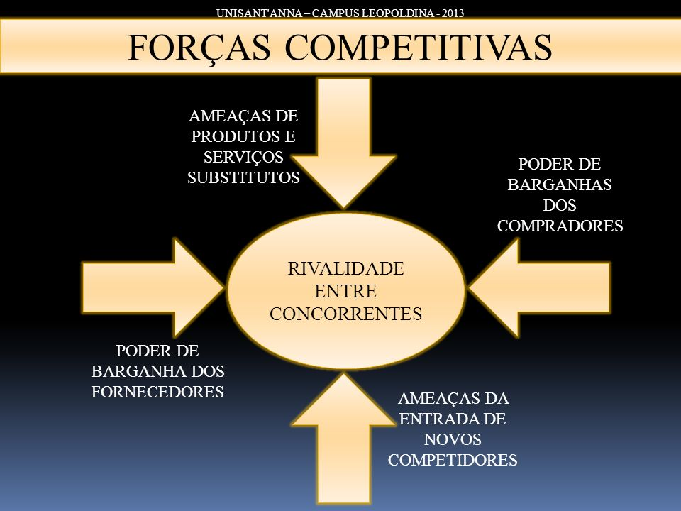 UNISANT'ANNA – CAMPUS LEOPOLDINA - 2013 FORÇAS COMPETITIVAS RIVALIDADE ENTRE CONCORRENTES AMEAÇAS DE PRODUTOS E SERVIÇOS SUBSTITUTOS PODER DE BARGANHA
