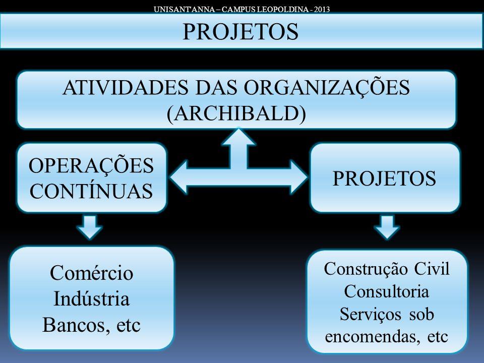 UNISANT'ANNA – CAMPUS LEOPOLDINA - 2013 PROJETOS ATIVIDADES DAS ORGANIZAÇÕES (ARCHIBALD) OPERAÇÕES CONTÍNUAS Construção Civil Consultoria Serviços sob