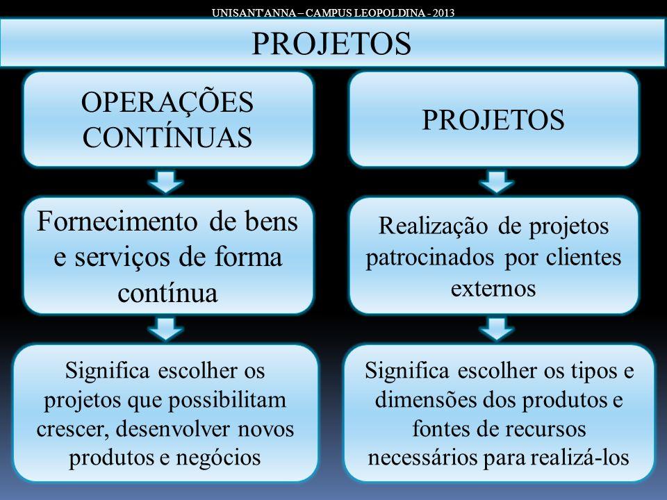 UNISANT'ANNA – CAMPUS LEOPOLDINA - 2013 PROJETOS OPERAÇÕES CONTÍNUAS Realização de projetos patrocinados por clientes externos Fornecimento de bens e