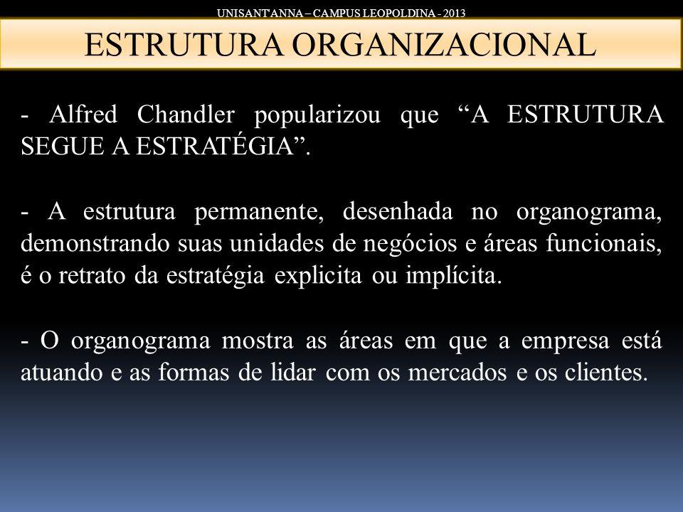 UNISANT'ANNA – CAMPUS LEOPOLDINA - 2013 ESTRUTURA ORGANIZACIONAL - Alfred Chandler popularizou que A ESTRUTURA SEGUE A ESTRATÉGIA. - A estrutura perma