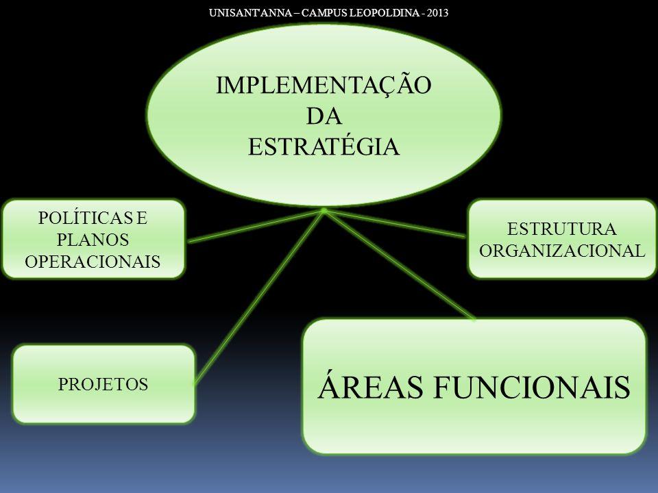 UNISANT'ANNA – CAMPUS LEOPOLDINA - 2013 IMPLEMENTAÇÃO DA ESTRATÉGIA POLÍTICAS E PLANOS OPERACIONAIS PROJETOS ÁREAS FUNCIONAIS ESTRUTURA ORGANIZACIONAL