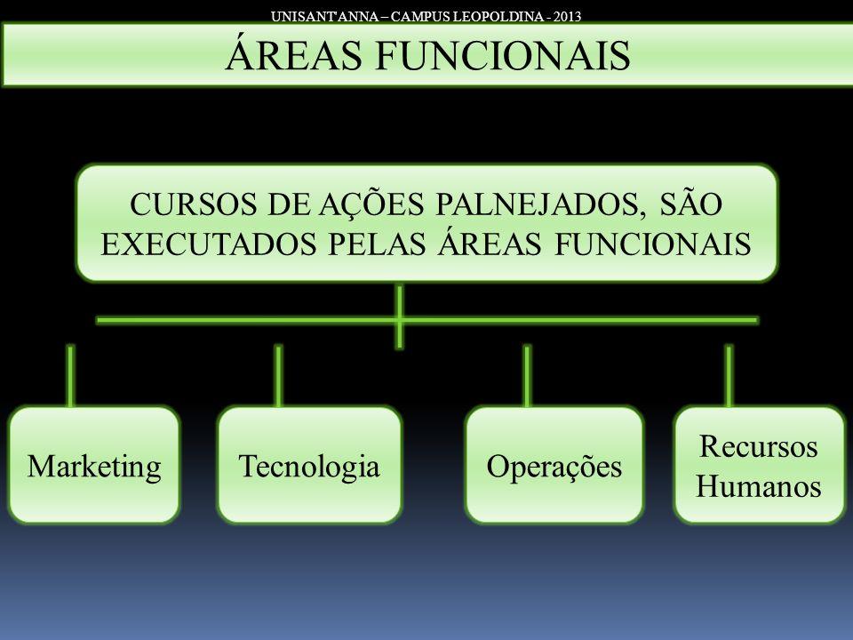 UNISANT'ANNA – CAMPUS LEOPOLDINA - 2013 ÁREAS FUNCIONAIS CURSOS DE AÇÕES PALNEJADOS, SÃO EXECUTADOS PELAS ÁREAS FUNCIONAIS MarketingTecnologiaOperaçõe